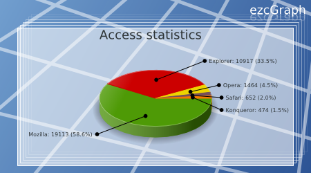 Zeta components high quality php components pie chart in a svg template ccuart Images